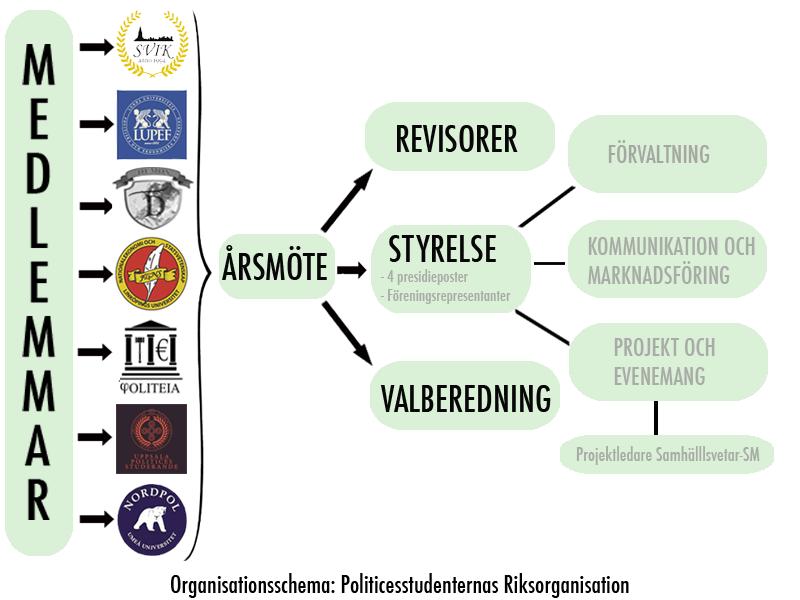 Organisationsschema 062016